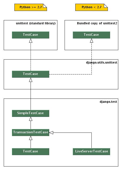 Testing Django applications — Django 1 4 22 documentation